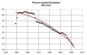 JewishPop