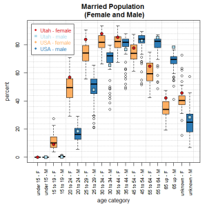 married-2Bpopulation-2Bmale-2Band-2Bfemale