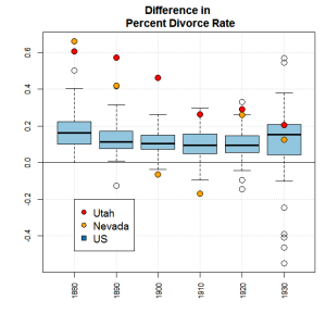 Figure 2: Difference in percent divorce rates.