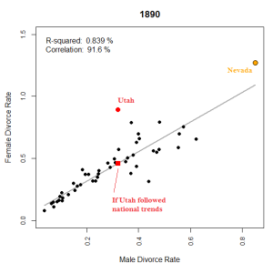 Figure 5: Two factor plot of male and female divorce rates for 1890.