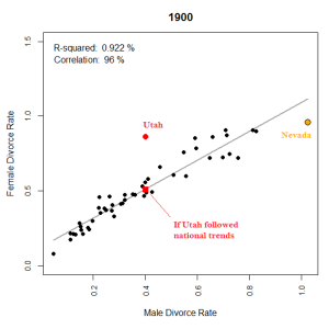 Figure 5: Two factor plot of the male and female divorce rates, 1900.