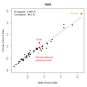 Figure 8: Two factor plot of male and female divorce rate, 1910.
