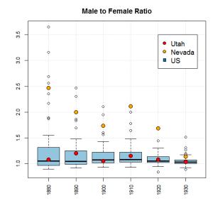 Figure 10: Male to female ratio.