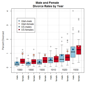 Figure 1: Utah's male and female divorce rate compared to the rest of the US.