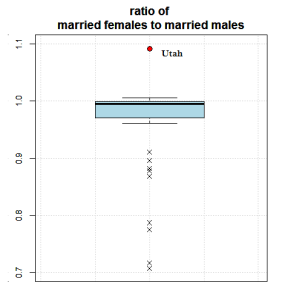 Figure 3: The married female to married male ratio.