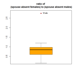 Figure 1: Ratio of (spouse absent females) to (spouse absent males).