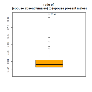 Figure 2: (spouse absent female) / (spouse present male).
