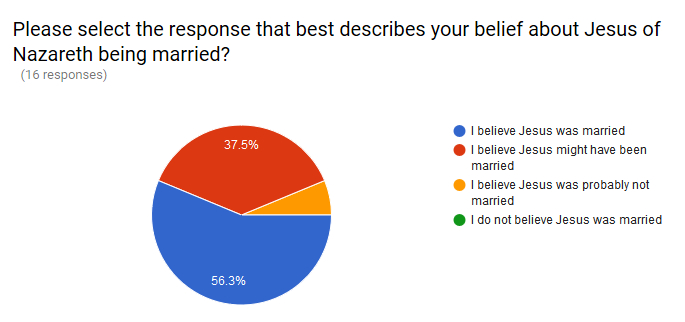 Was Jesus married poll.